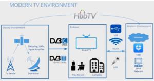85% išmaniųjų TV gali būti pažeidžiami